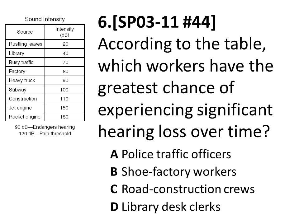 6.[SP03-11 #44] According to the table, which workers have the greatest chance of experiencing significant hearing loss over time